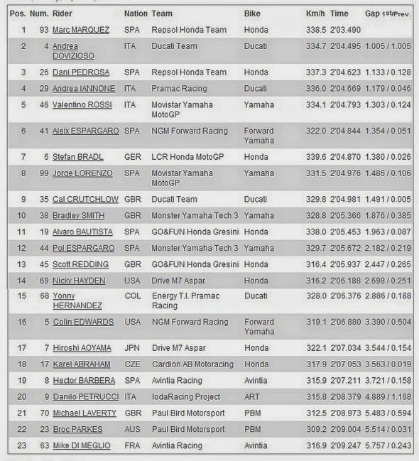 Hasil FP2 MotoGP 2014 Austin, Americas - USA, Amerika