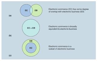 Hubungan eBusiness dan eCommerce