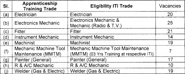 01. Electrician: 20 Posts 02. Electronics Mechanic: 25 Posts 03. Fitter: 21 Posts 04. Instrument Mechanic: 14 Posts 05. Machinist: 19 Posts 06. Mechanic Machine Tool Maintenance (MMTM): 07 Posts 07. Painter (General): 17 Posts 08. R & A/C Mechanic: 10 Posts 09. Welder (Gas & Electric): 19 Posts