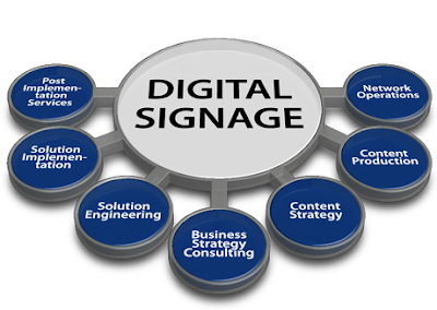 digital signage strategy