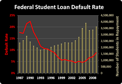 Student Loan Default Rate, Historical, Trends, Number of Students Repaying