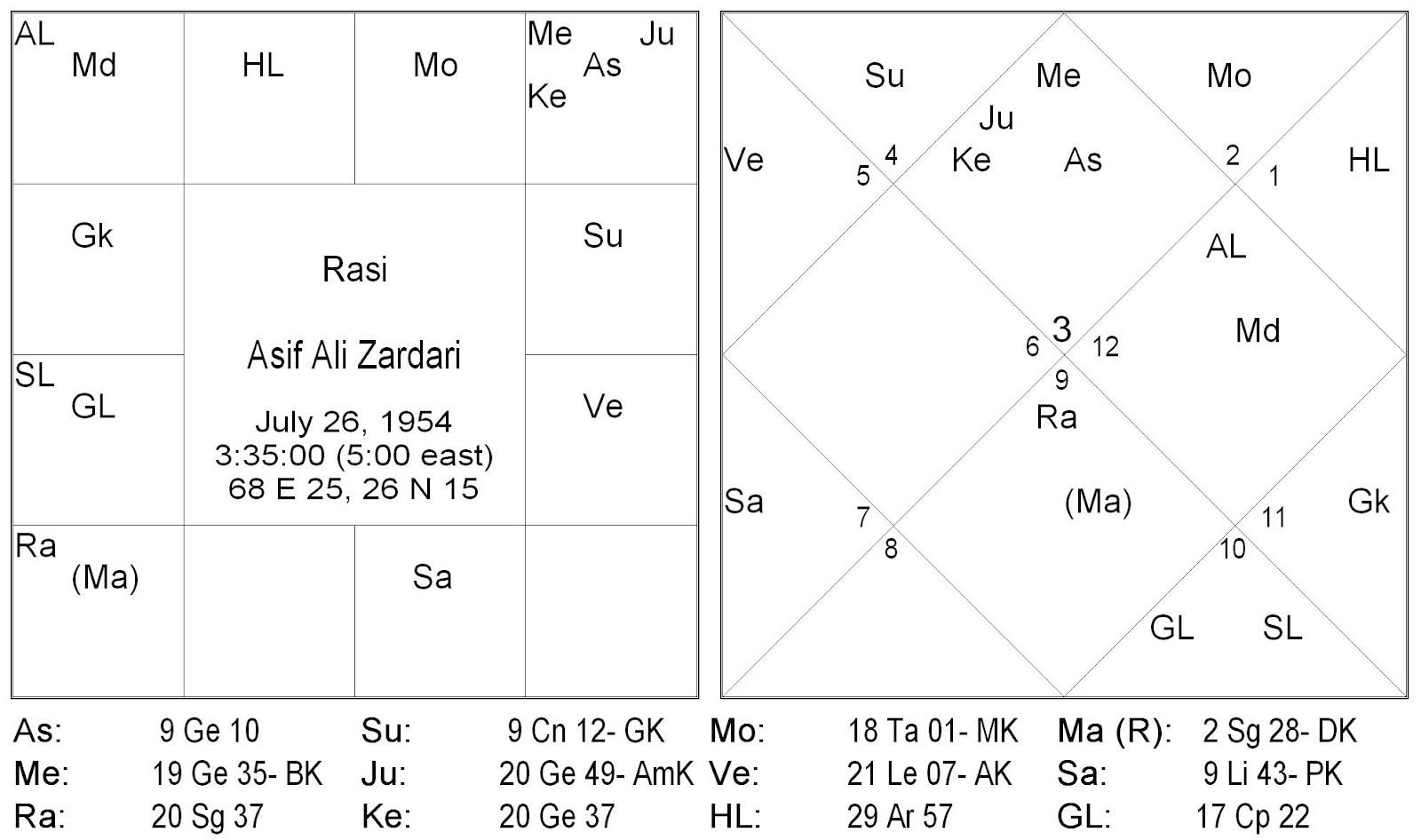 Astroimran asif ali zardari birth chart asif ali zardari birth chart nvjuhfo Choice Image