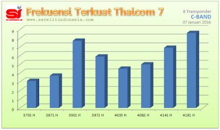 sinyal terkuat satelit Thaicom 7