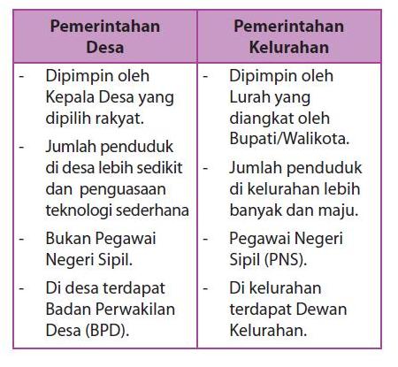 Susunan Pemerintahan Desa dan Kecamatan