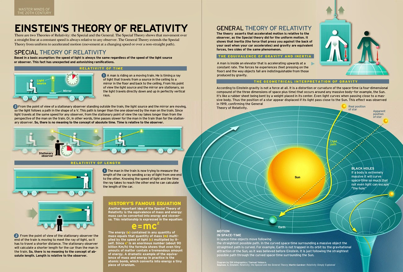 albert einstein: theory of relativity simplified essay In his youth, albert einstein spent a year loafing aimlessly you don't get  anywhere by not wasting time – something, unfortunately, which the.