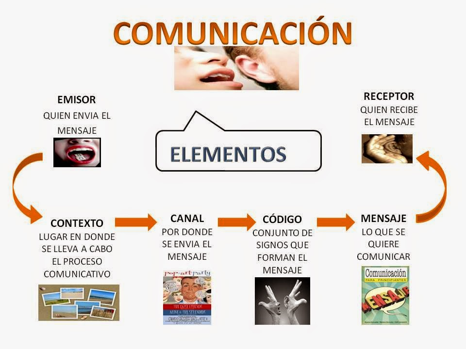 Los Comunicólogos Z: ELEMENTOS BASICOS DEL PROCESO DE COMUNICACIÓN
