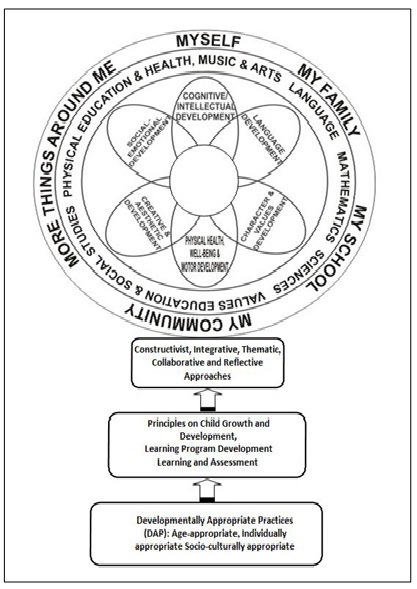 The Kindergarten Curriculum Framework