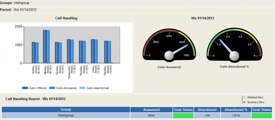 call center performance dashboard