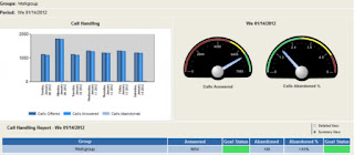 Call center metrics and performance management with real-time dashboards