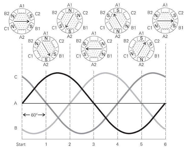 electrical and electronics engineering  3 phase motor wave