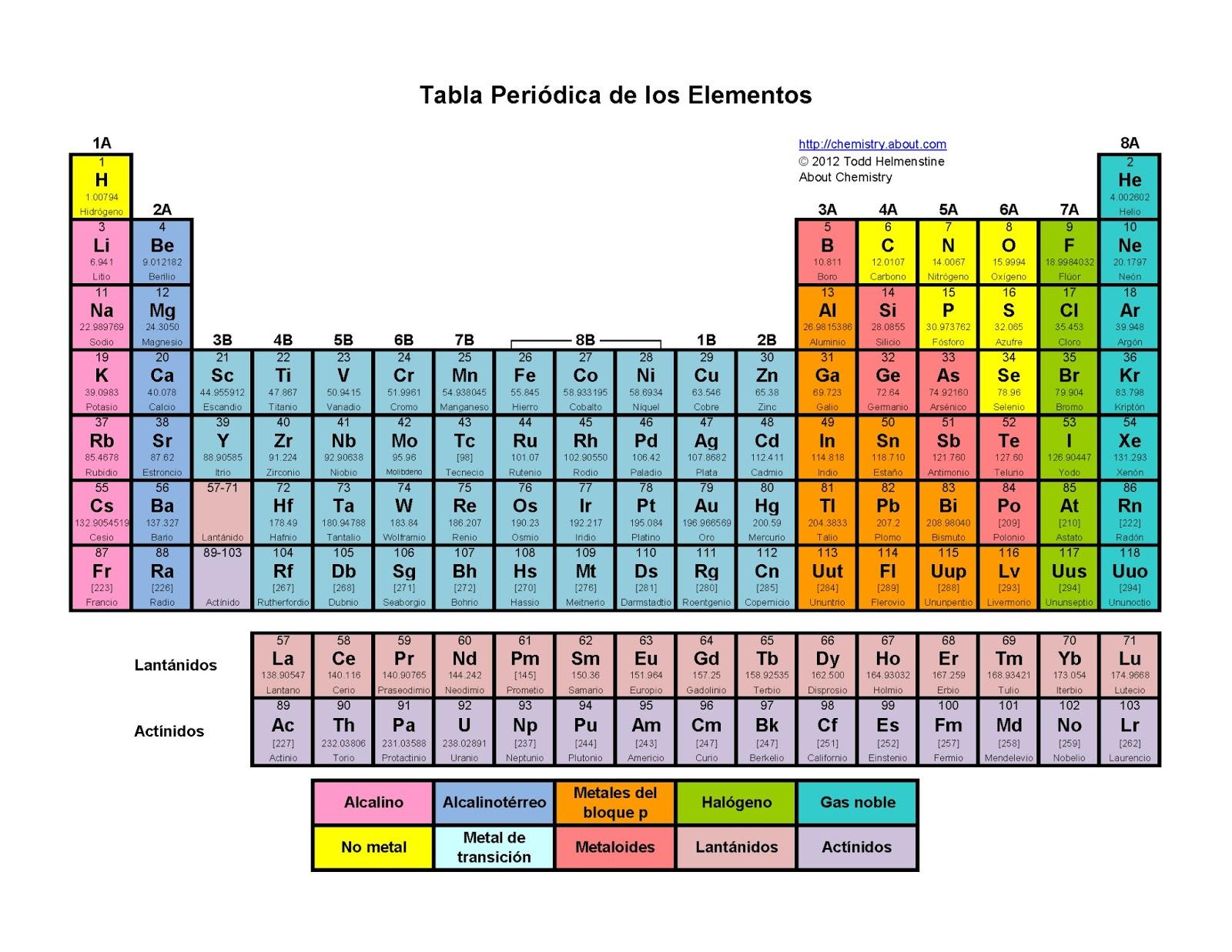 Trabajo de quimica la tabla periodica la tabla periodica urtaz Choice Image