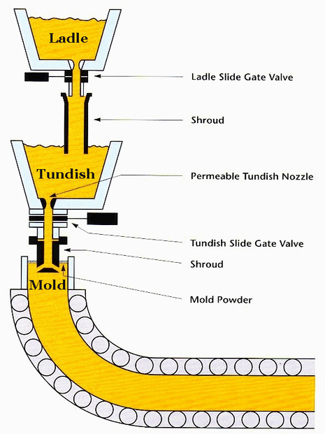 Tundish Mold Continuous Casting : Mechanical technology continuous casting