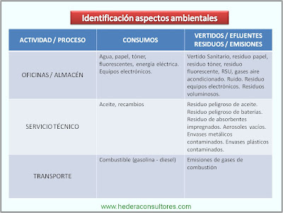 Identificación de aspectos ambientales según ISO 14001