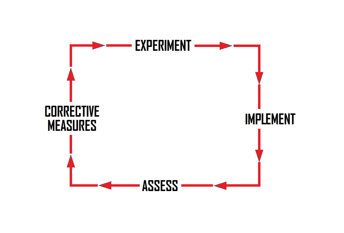 problem solving approach 5 ways to hone your problem-solving abilities and become an  when you approach problems  continue to perfect your problem-solving skills.
