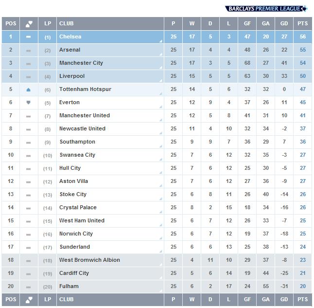 Hasil Liga Inggris, Pekan 25, Klasemen Liga Inggris