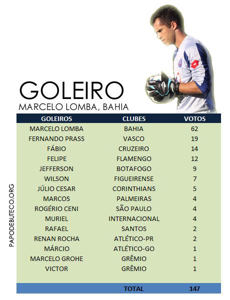 Resultado da enquete, Goleiro da Seleção do Campeonato Brasileiro primeiro turno