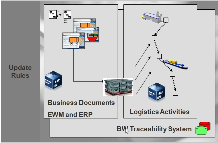 scm info system Supply chain management systems a supply chain management (scm) system is an application system for planning, optimizing and controlling of volumes, due dates and capacities along the whole supply chain .