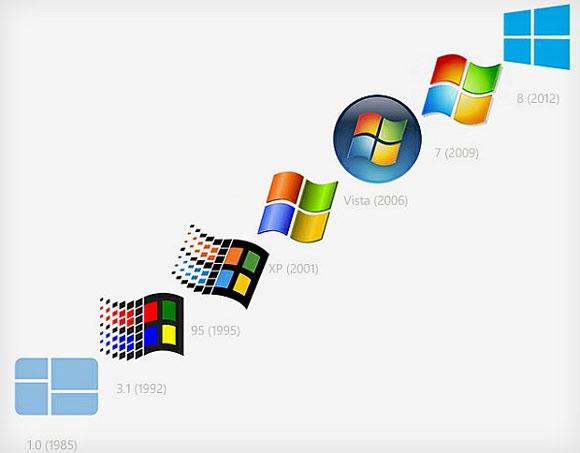 Sejarah Perkembangan Windows - Informasi dan Teknologi