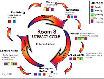 Rm 8&#39;s Literacy Cycle