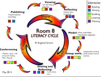 Rm 8's Literacy Cycle