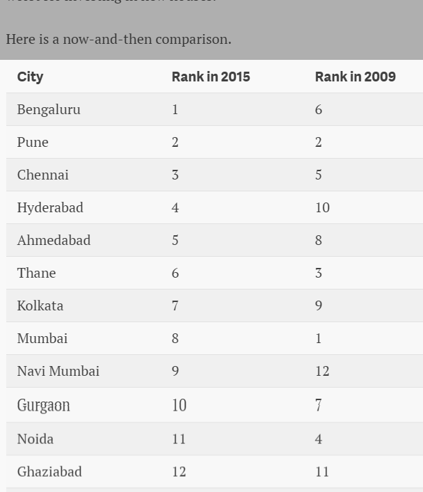 """ the cities where the indian real estate  boom stories are being built"""