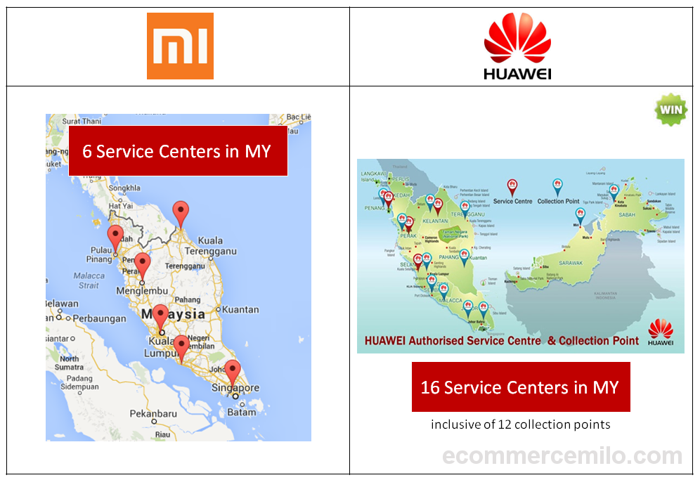 Xiaomi vs Huawei - The after-sales service