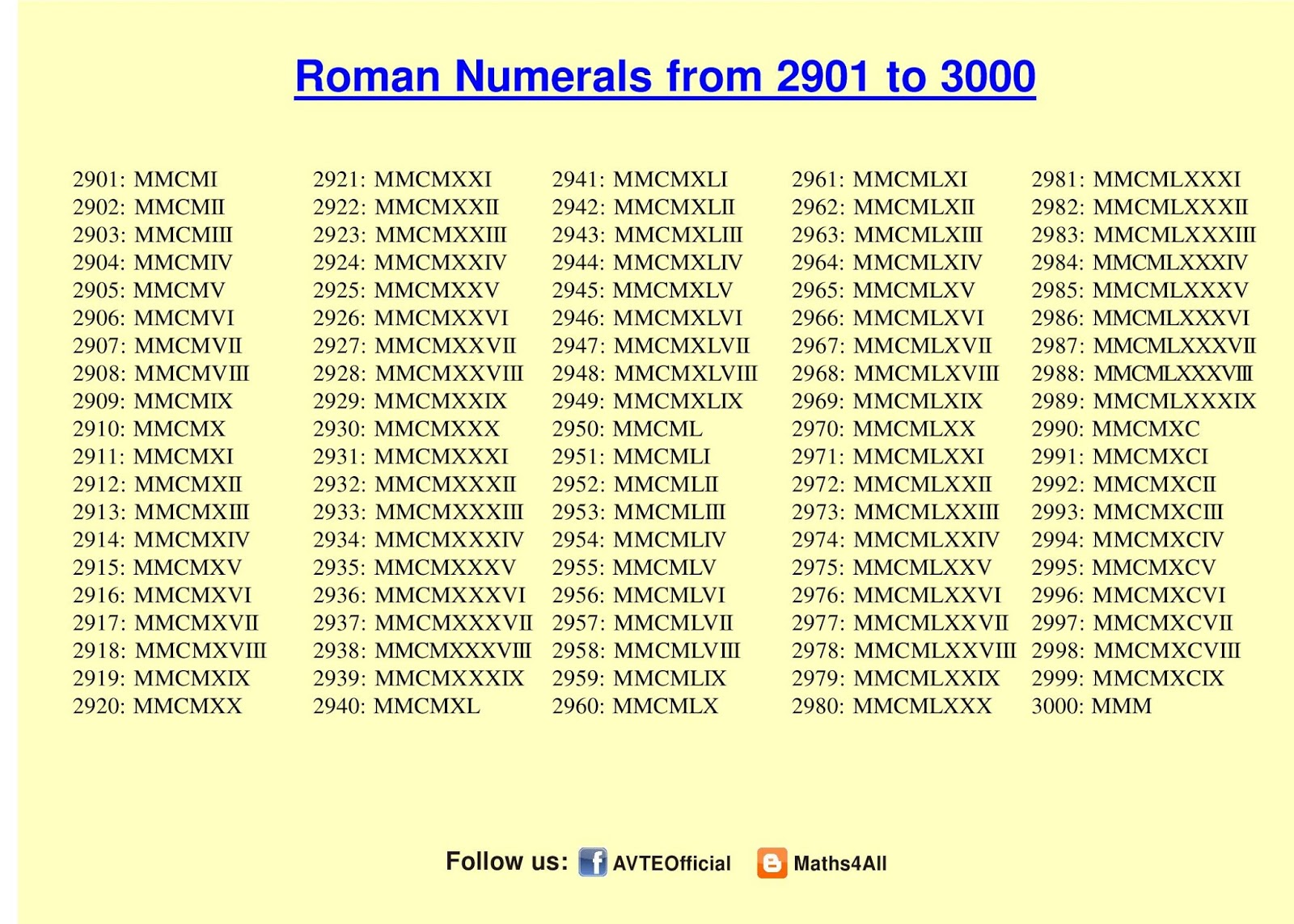 Maths4all vipin setia roman numerals 2901 to 3000 thecheapjerseys Choice Image