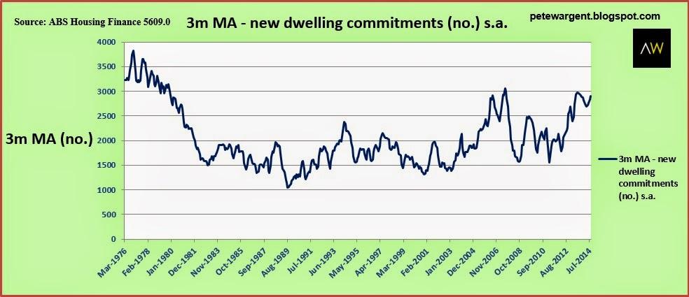 3m ma - new dwelling commitments
