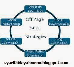 STRATEGY SEO OFF PAGE