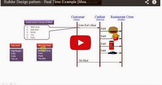 Java ee builder design pattern real time example meal for Pool design pattern java