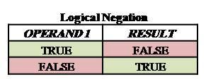 logical negation, not operator, karkandu, boolean operator, karkandu, கற்கண்டு, தமிழ் பதிவு