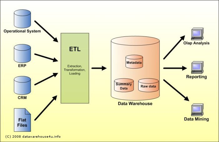 Data Stage For Beginners Warehouse. Data Source This Represents The Different Sources That Feed Into Warehouse Can Be Of Any Format Plain Text File. Wiring. Ods Data Warehouse Architecture Diagram At Scoala.co