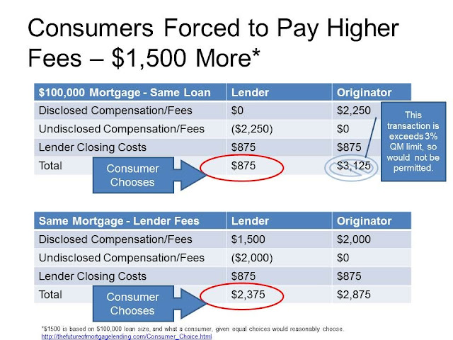 This chart shows how undisclosed mortgage lender compensation results in higher costs for consumers