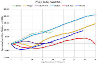 Private Sector Payrolls