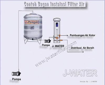 Instalasi_Cara_Pasang_Filter Air_Penjernih Air_Penyaring Air_Saringan Air