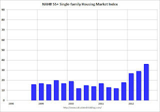 NAHB: Builder Confidence in the 55+ Housing Market Increases in Q3