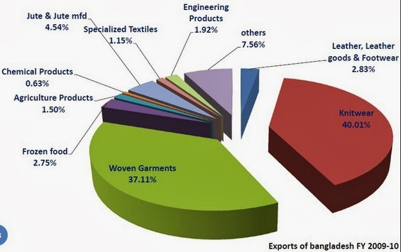 Exports are Highly Concentrated: by Commodity
