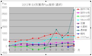 2012年EA別成績