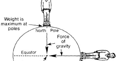 an analysis of the gravity as a force of attraction that exists between any two masses But newton's law of universal gravitation extends gravity beyond use the newton's law of universal gravitation widget below to investigate the effect of the object masses and separation distance upon the amount then what would be the new force of attraction between the two objects.