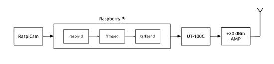 Diagrama raspberry pi hdtv