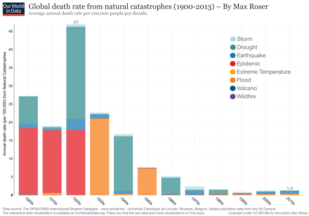 Global death rate from natural catastrophes (1900-2013)