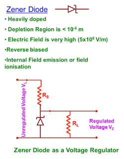 Zener diode as a voltage regulator