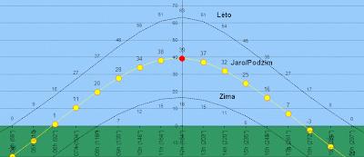 Pohyb slunce po obloze v různých ročních obdobích pro 50 rovnoběžku (Praha)
