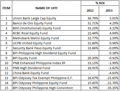 good and bad aspects of index and mutual funds Most managed mutual funds outperform the standard & poor's 500 stock index true a 'good' fund manager has the ability to increase the share value when the economy is good and retain the value when the economy is bad.