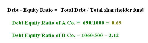 an introduction to financial statement information debt and equity holders Introduction to balance sheet, assets part 4 sample balance sheet, notes to financial statements, financial classifications of owner's equity on the balance.