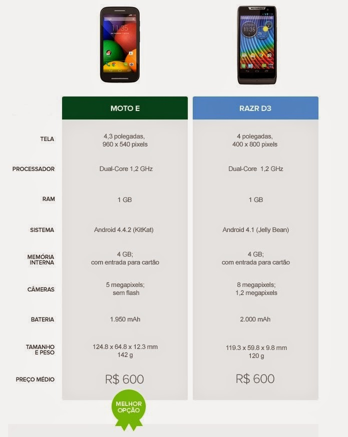 Tabela comparativa de especificações entre Moto E e Razr D3