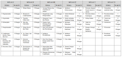 Daftar Tema dan Alokasi Waktu Pembelajaran Tematik SD/MI Menurut Kurikulum 2013