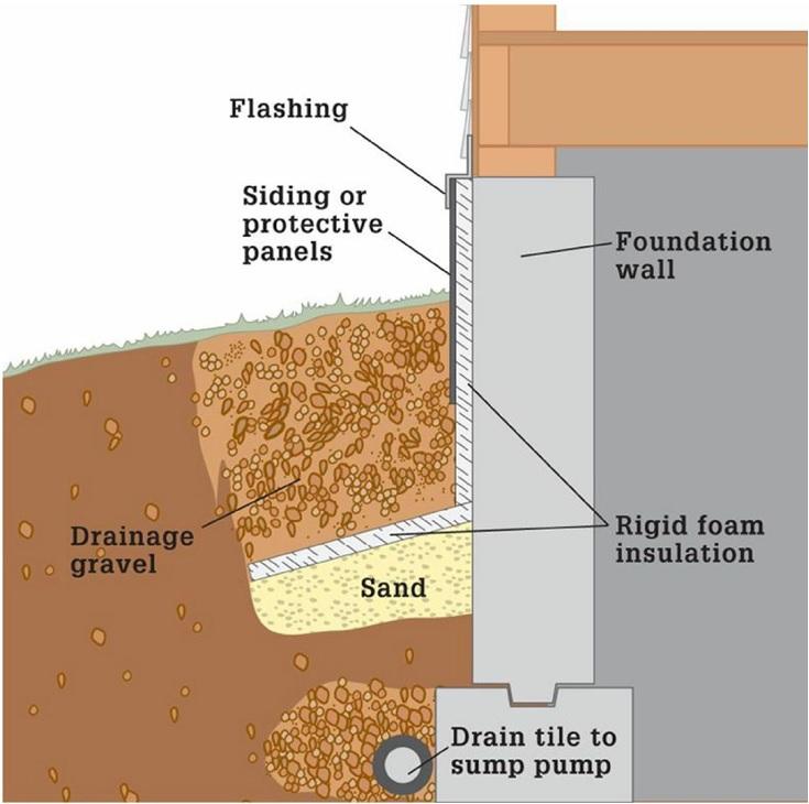 Insulation Solution Exterior Apron Insulation Home Repair