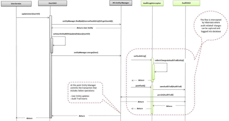 Tech blog narendra verma audit logging using hibernate audit logging sequence flow ccuart Image collections