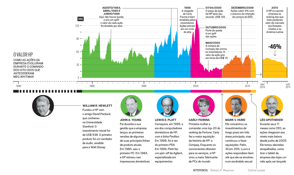 Infographic Hp Timeline
